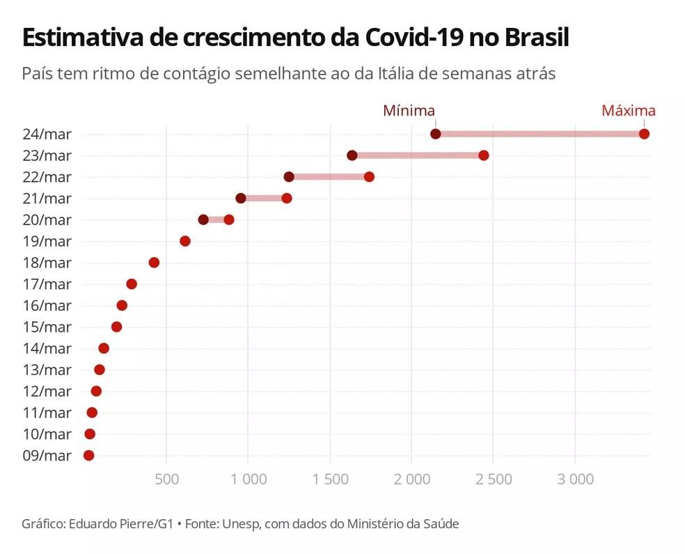 Estimativa de crescimento da Covid-19 no Brasil — Foto: Eduardo Pierre/G1