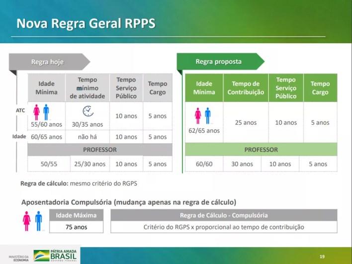 Nova regra geral de cálculo apresentada em proposta do governo para reforma da Previdência — Foto: Reprodução/Ministério da Economia