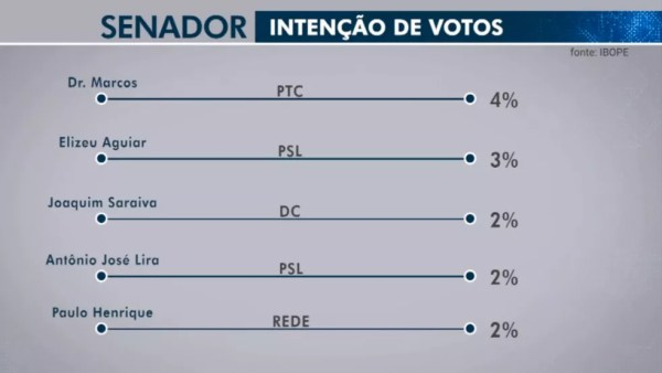 Pesquisa Ibope para senador no Piauí em 21/09 — Foto: Reprodução/TV Globo