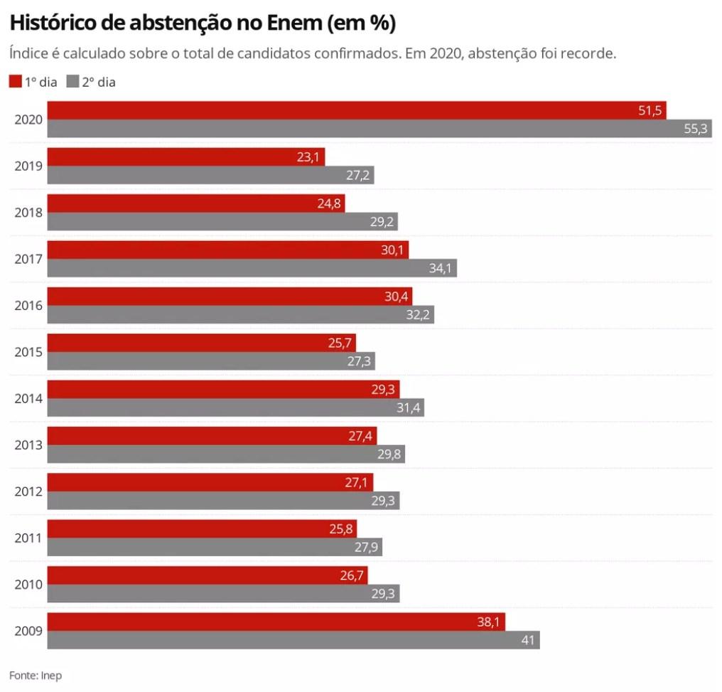 Infográfico mostra o histórico de abstenção do Enem; na edição de 2020, índice foi recorde. — Foto: Elida Oliveira/G1
