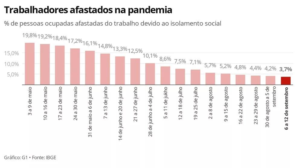 Afastamentos do trabalho devido ao isolamento social têm queda semanal, apontam dados do IBGE — Foto: Economia/G1