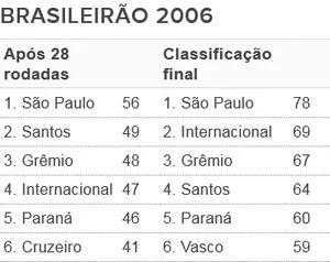 Tabela - G6 Brasileirão 2006 (Foto: Futdados / Globoesporte.com)