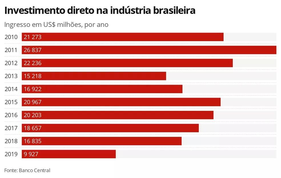 Investimento estrangeiro na indústria brasileira — Foto: Economia G1