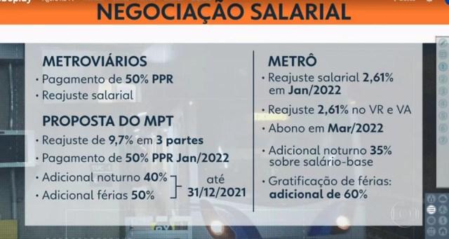 Reivindicações dos metroviários de SP e proposta feita pelo governo de SP para a categoria. — Foto: Reprodução/TV Globo