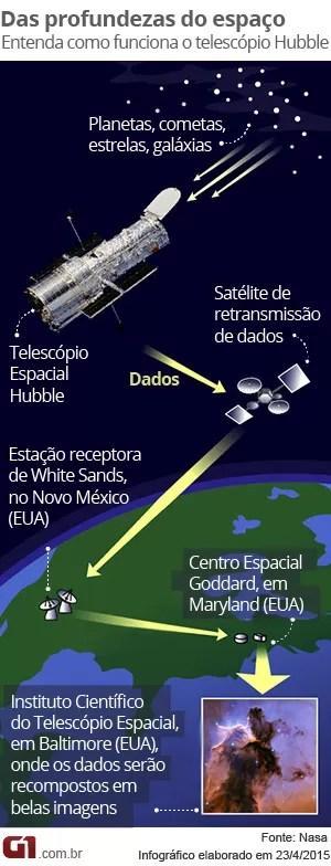 Infográfico explica como funciona o telescópio Hubble (Foto: G1)