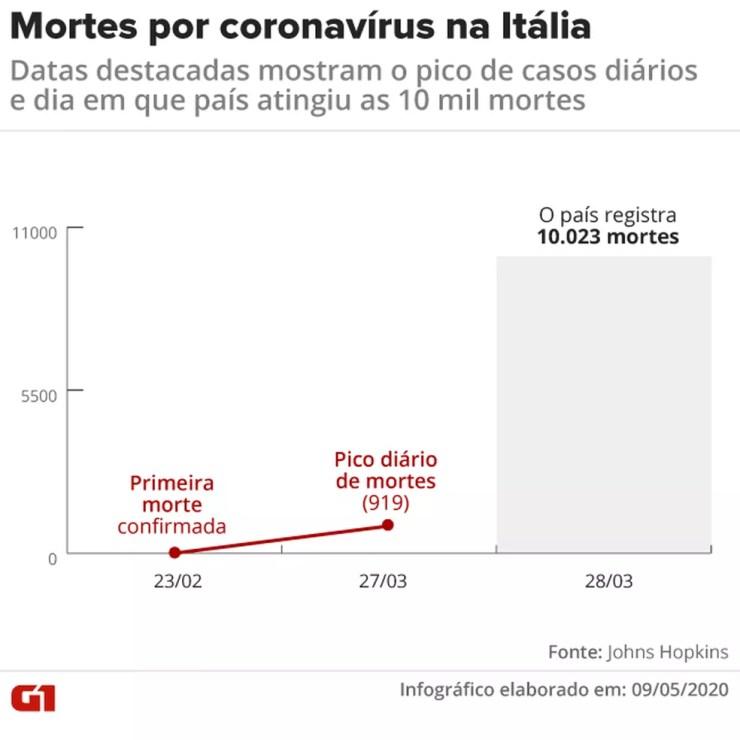 Gráfico mostra evolução de mortes na Itália — Foto: Juliane Souza/G1
