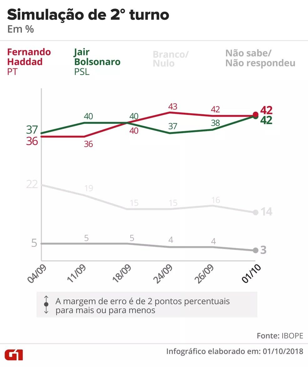 Pesquisa Ibope – 1º de outubro – simulação de 2º turno entre Haddad e Bolsonaro. — Foto: Arte/G1