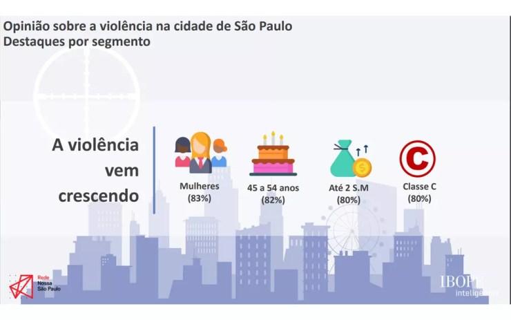 Opinião sobre a violência na cidade de São Paulo — Foto: Divulgação/Rede Nossa SP