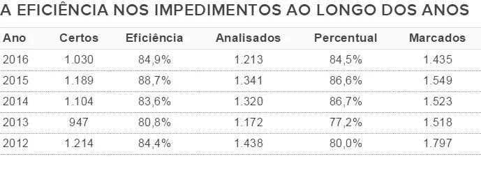 Eficiência na marcação de impedimentos no Brasileirão ao longo dos anos (Foto: GloboEsporte.com)