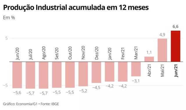 Indicador acumulado em 12 meses mantém trajetória de recuperação iniciada em agosto do ano passado — Foto: Economia/G1