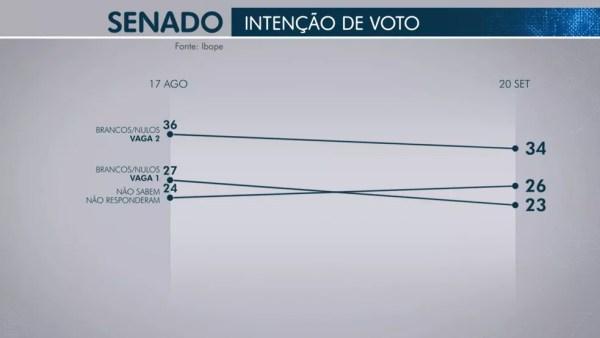 Pesquisa Ibope para senador em Sergipe em 21/09 — Foto: Reprodução/TV Globo