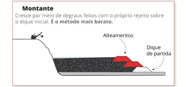Barragem em Brumadinho utilizava o método de alteamento por montante — Foto: Karina Almeida e Alexandre Mauro/G1