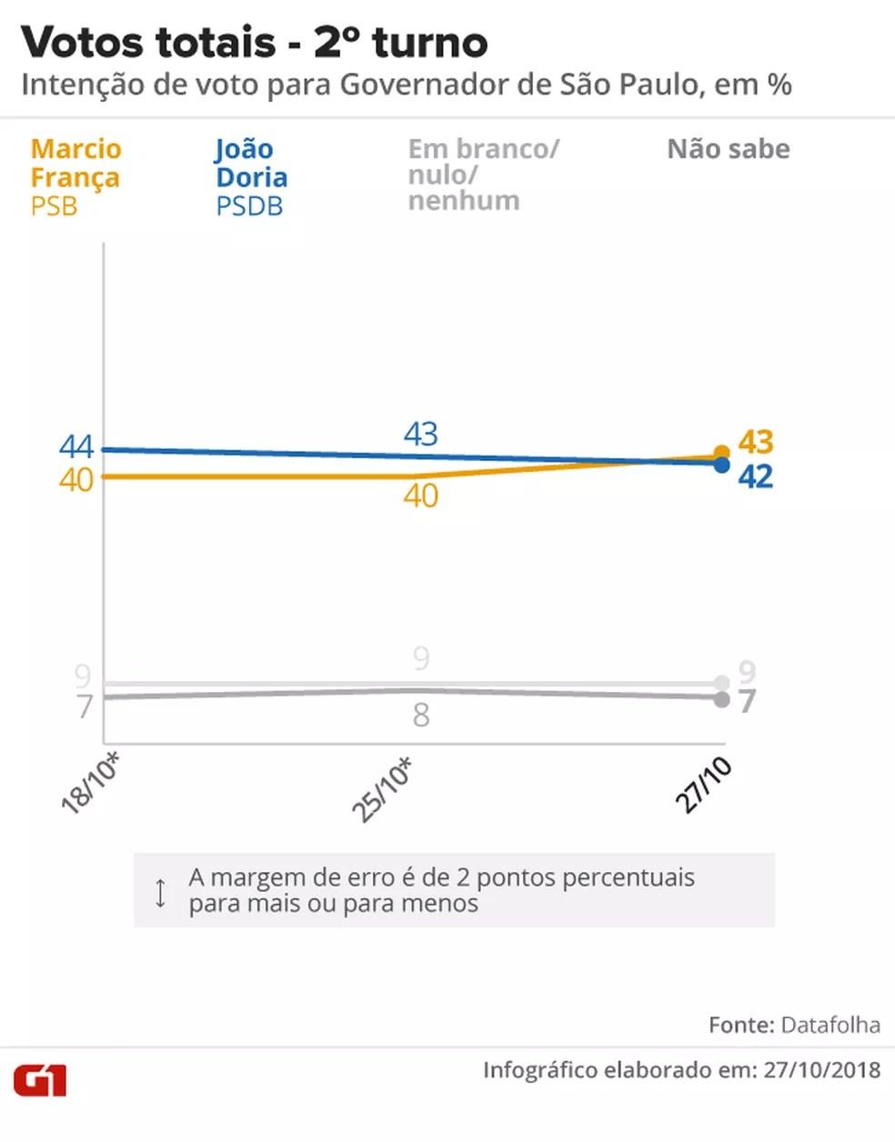Datafolha - 27 de outubro - votos totais, pesquisa 2º turno para o governo de SP — Foto: Arte/G1