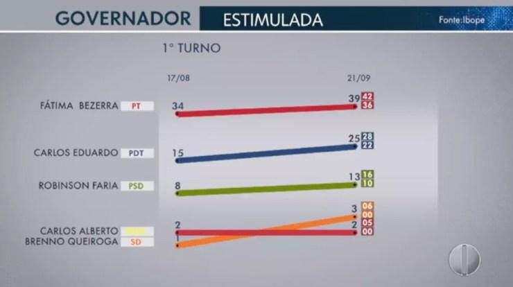 Ibope governador - Rio Grande do Norte — Foto: Inter TV Cabugi/Reprodução