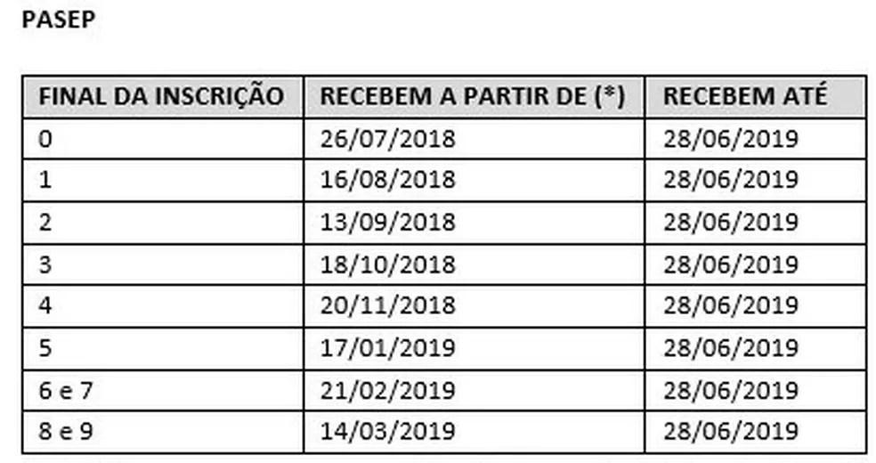 pasep Começa o pagamento do abono salarial PIS-Pasep 2018-2019