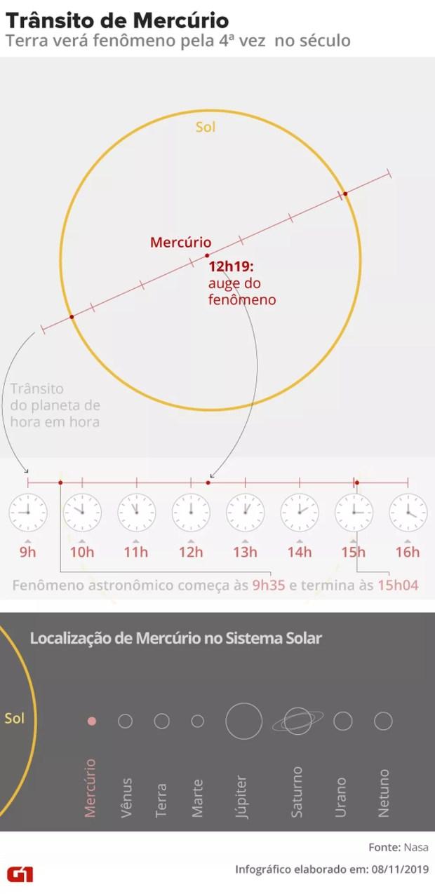 Trânsito de Mercúrio — Foto: Aparecido Gonçalves/G1