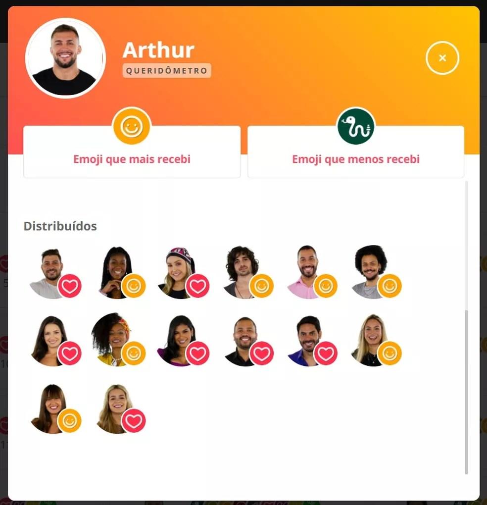 Queridômetro Arthur - 27/2 — Foto: Globo