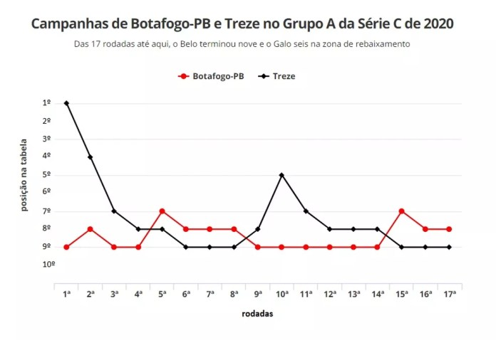 Gráfico das campanhas do Belo e do Galo da Borborema — Foto: Arte / ge