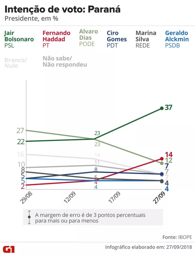Pesquisa Ibope - Paraná - Evolução da intenção de voto para presidente no estado — Foto: Arte/G1