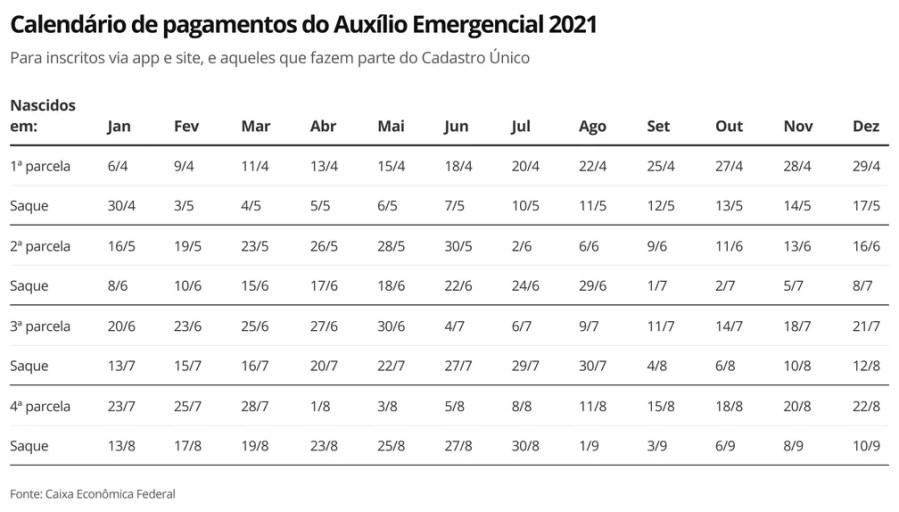 Auxílio Emergencial 2021 - Calendário para trabalhadores fora do Bolsa Família — Foto: Economia G1