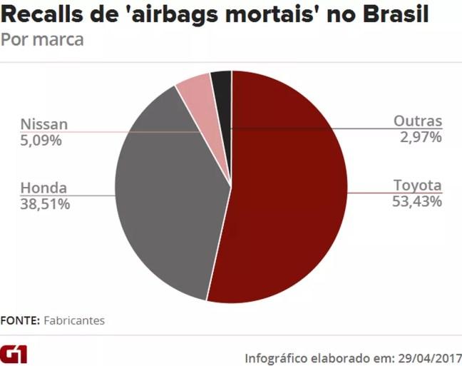 Toyota e Honda dominam recalls de 'airbags mortais' no Brasil (Foto: G1 Carros)