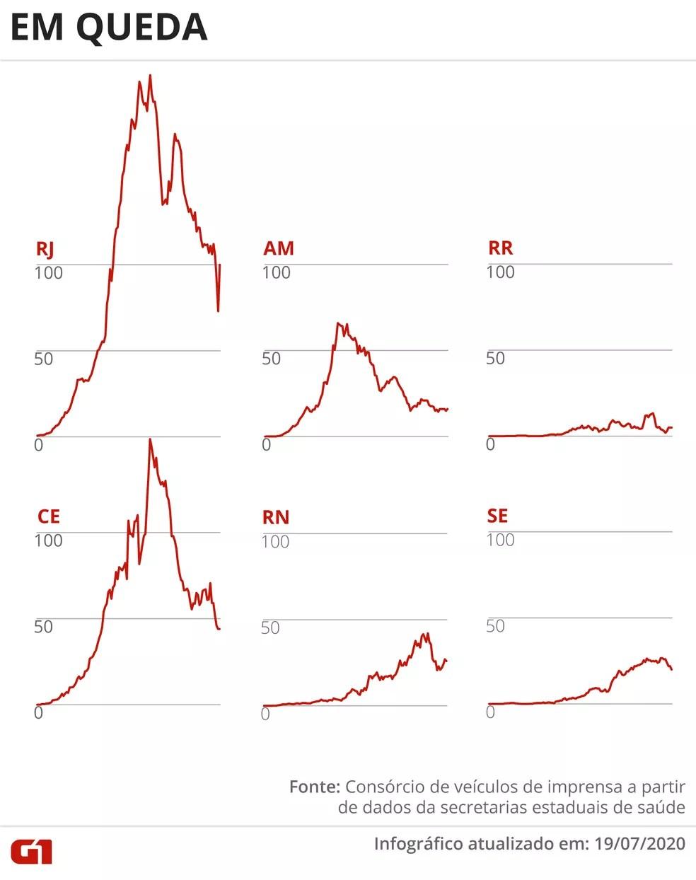 Estados com a média móvel de mortes em queda — Foto: Arte G1