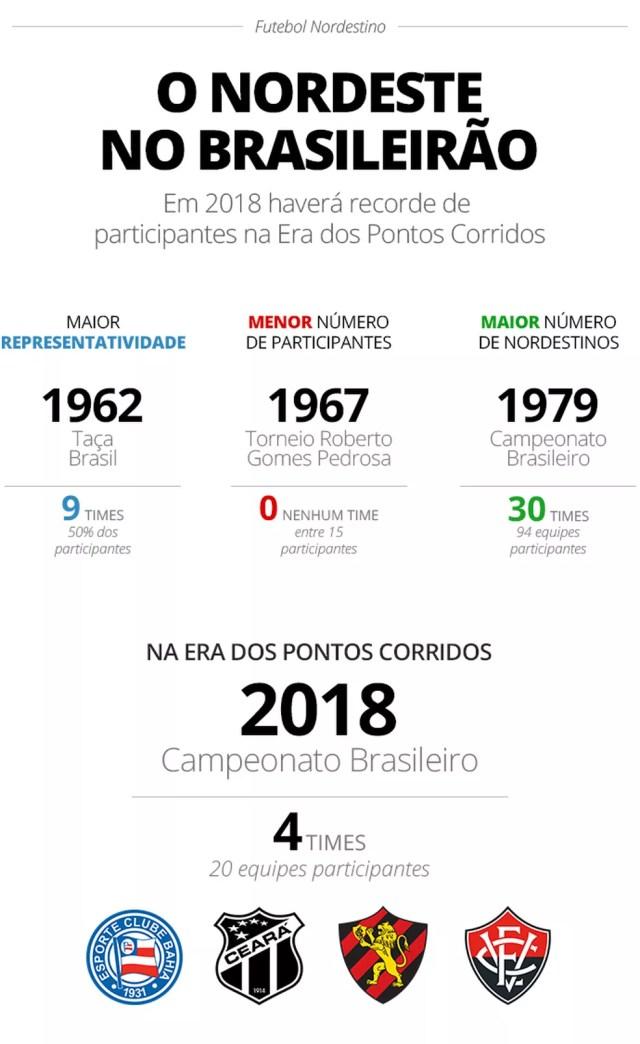 Com 4 times na Série A em 2018, Nordeste está longe de recorde da década de 60