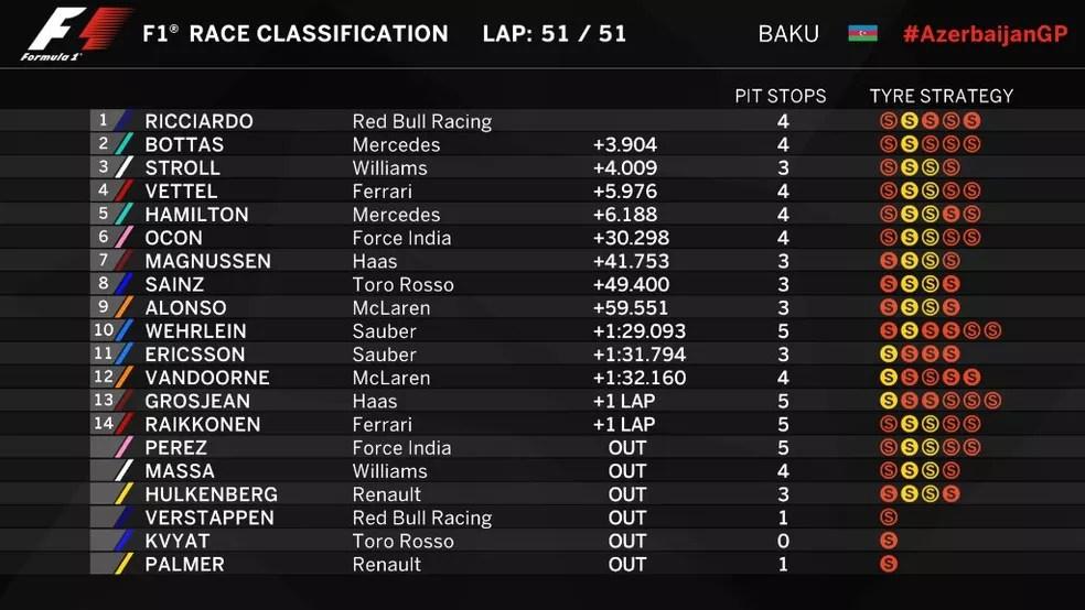 Resultado final - GP do Azerbaijão (Foto: Reprodução/Twitter)