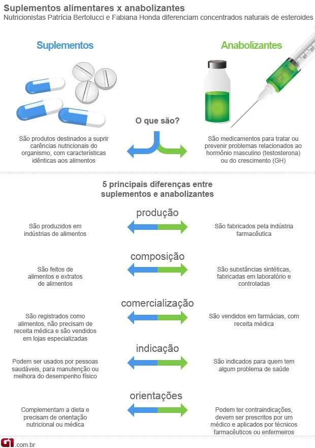 Suplementos e anabolizantes 1 (Foto: Arte/G1)