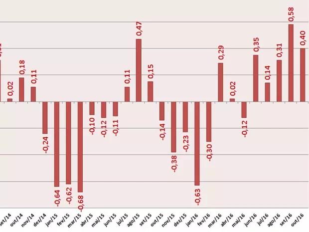 Gráfico mostra retorno mês a mês da poupança descontada a inflação (Foto: Reprodução)