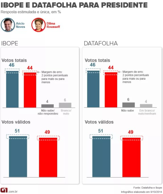 Ibope + Datafolha - 9.10 - vale esta