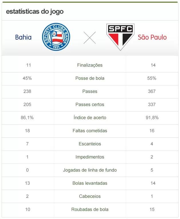 Estatísticas Bahia x São Paulo (Foto: Editoria de arte / Globoesporte.com)