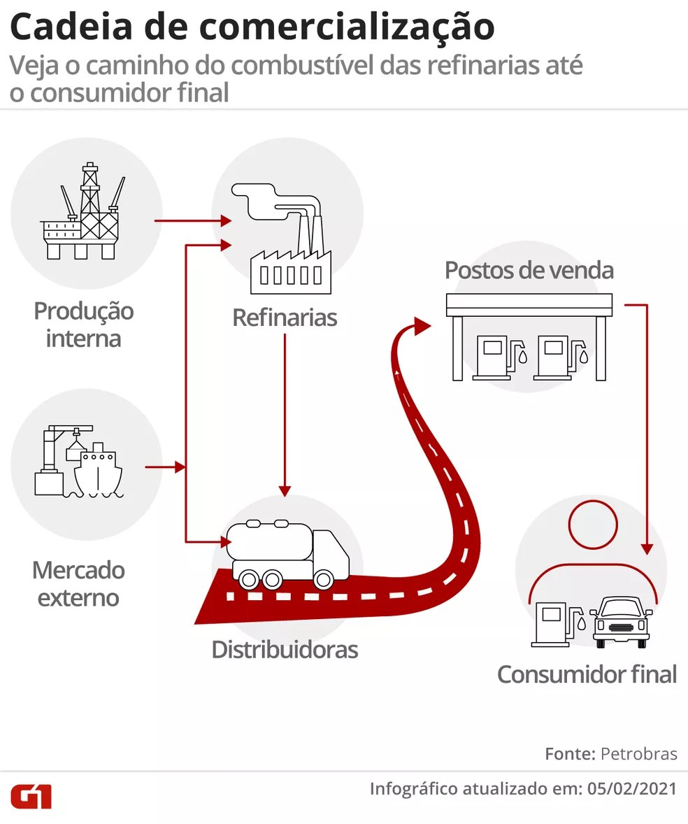Cadeia de comercialização dos combustíveis — Foto: Arte/G1