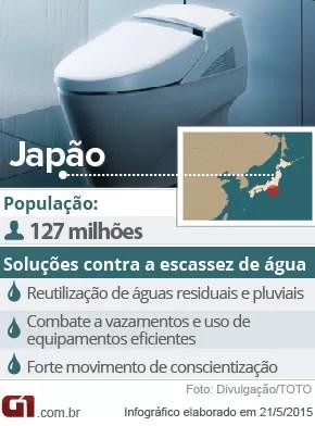 Dados do Japão e suas tecnologias contra a escassez de água (Foto: G1)