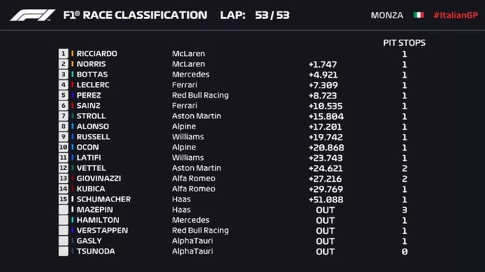 Resultado do GP da Itália — Foto: F1