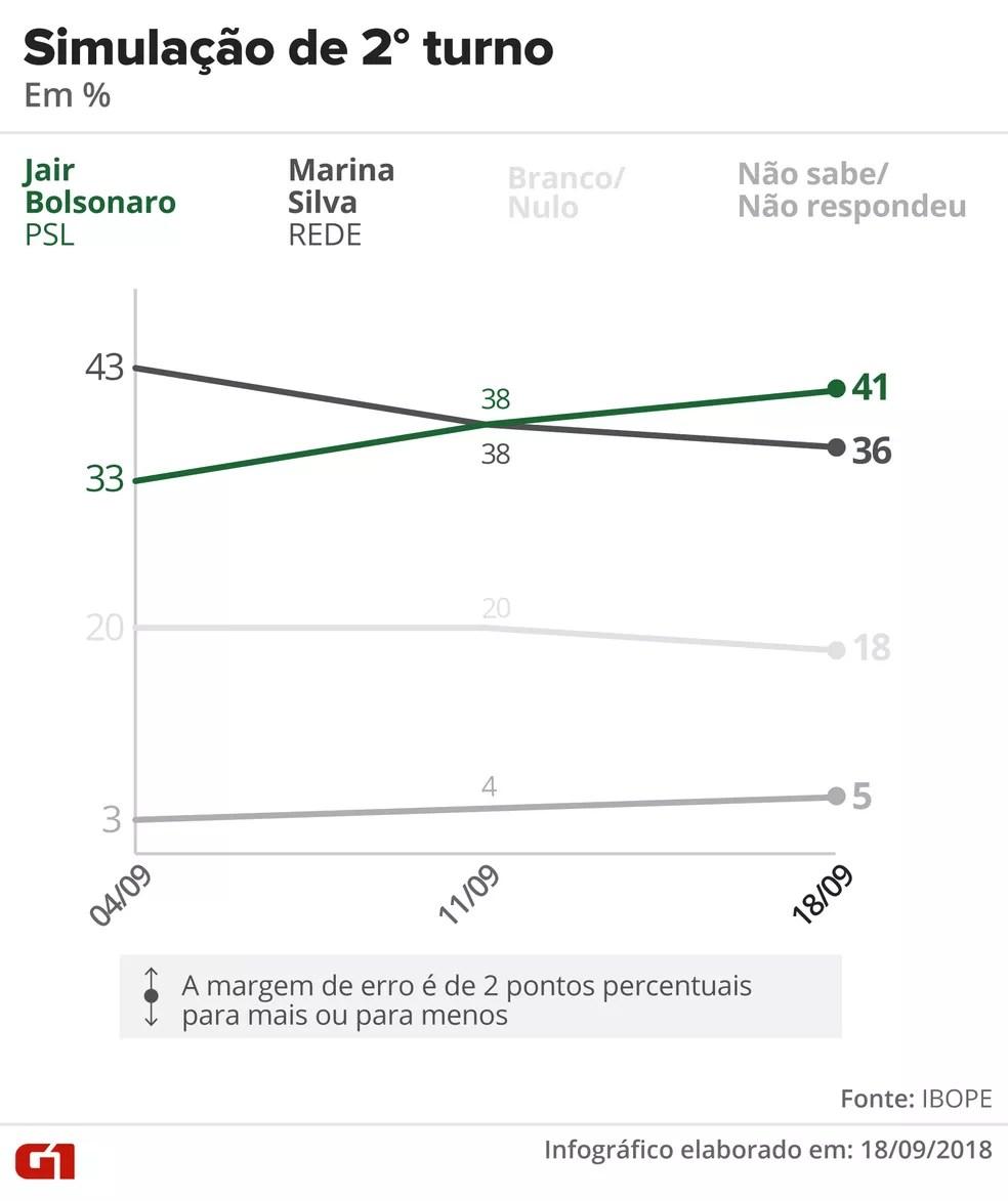 ibope-1809-2-turno-bolsonaro-marina Pesquisa Ibope: Bolsonaro, 28%; Haddad, 19%; Ciro, 11%; Alckmin, 7%; Marina, 6%
