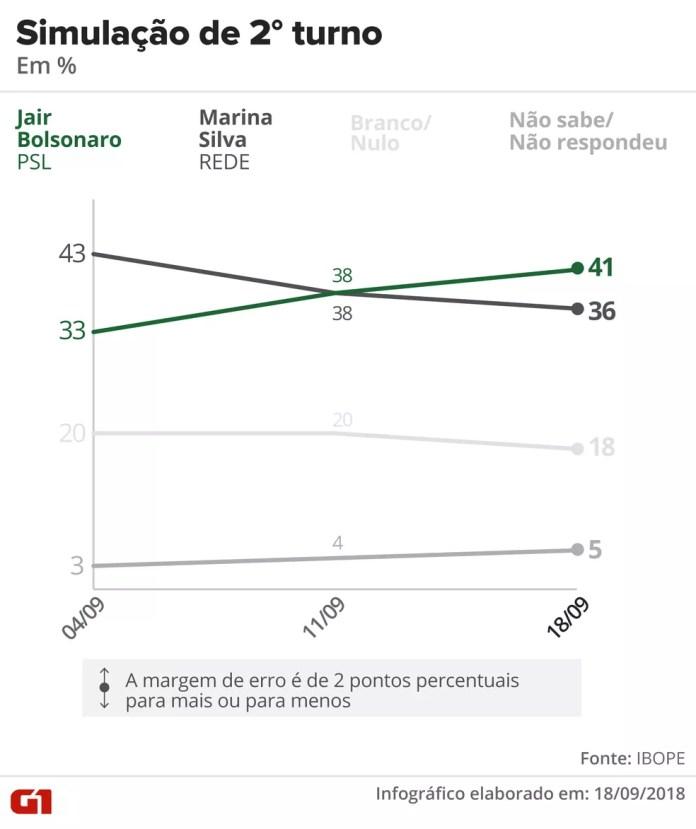 Pesquisa Ibope – 18 de setembro – simulação de 2º turno entre Bolsonaro e Marina — Foto: Arte/G1