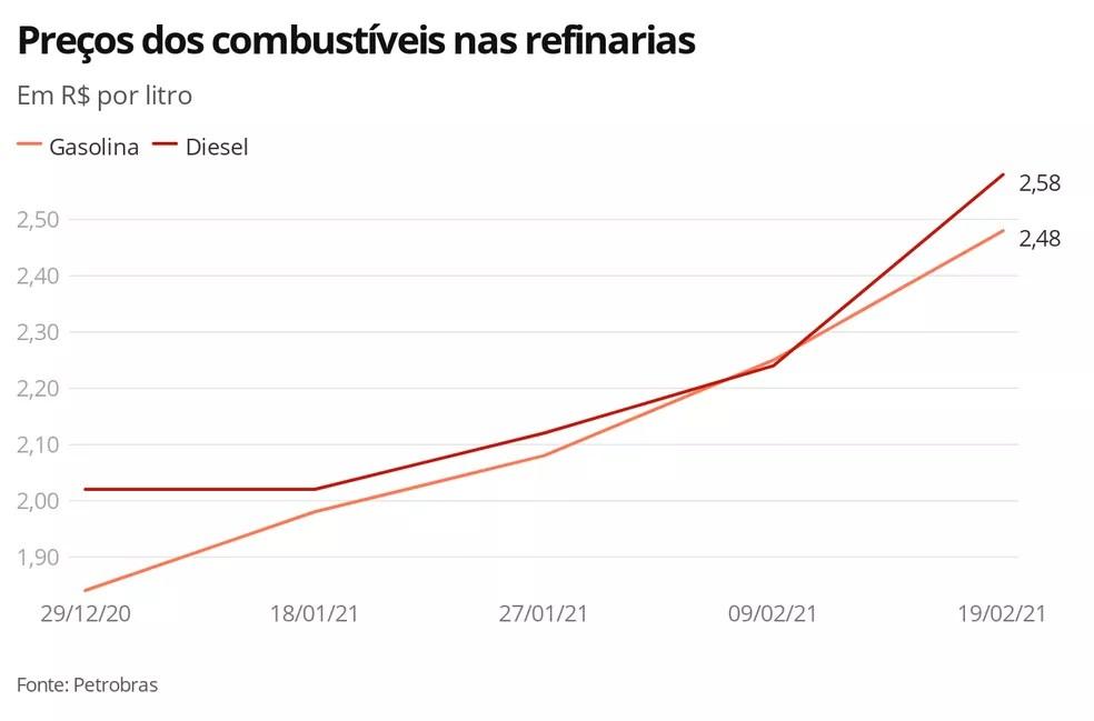 Preços da gasolina e do diesel — Foto: Economia G1