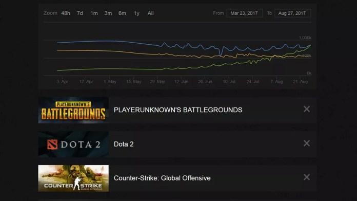 Veja a comparação de popularidade na Steam de março até agora entre 'PUBG' (em verde), 'Counter-Strike: Global Offensive' (em amarelo) e 'Dota 2' (em azul) (Foto: Reprodução/Steam Charts)