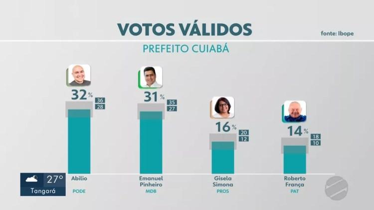 Pesquisa Ibope a prefeito de Cuiabá — Foto: TVCA/Reprodução