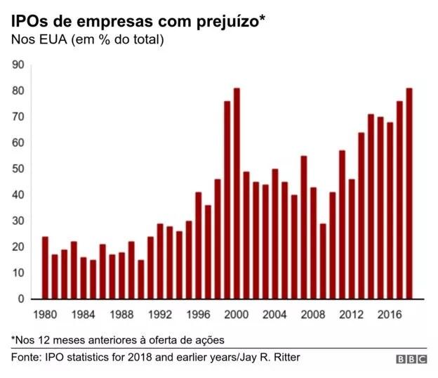 BBC - IPOs de empresas com prejuízo (Foto: BBC)