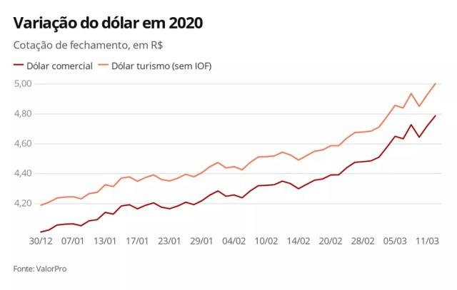 Variação do dólar em 2020 — Foto: Economia/G1