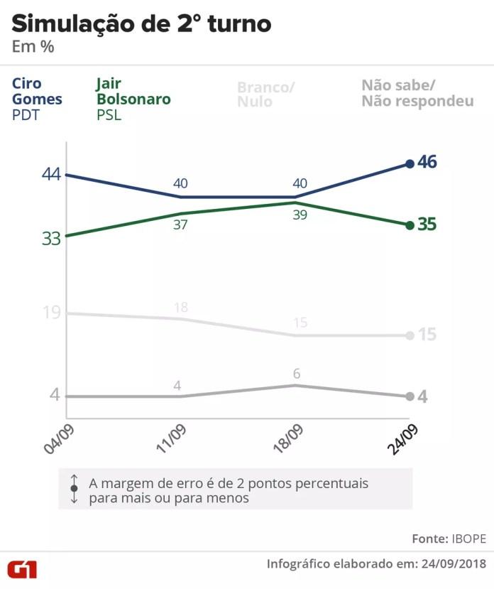 Pesquisa Ibope - 24 de setembro - Simulação de segundo turno entre Ciro e Bolsonaro. — Foto: Arte/G1