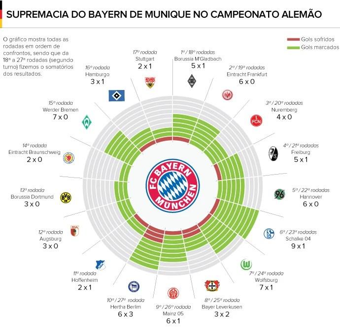 Info Bayern de Munique Supremacia (Foto: Editoria de Arte)