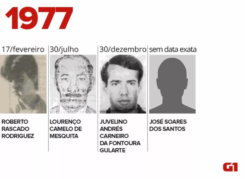 Desaparecidos na ditadura em 1977 (Foto: Igor Estrella/G1)
