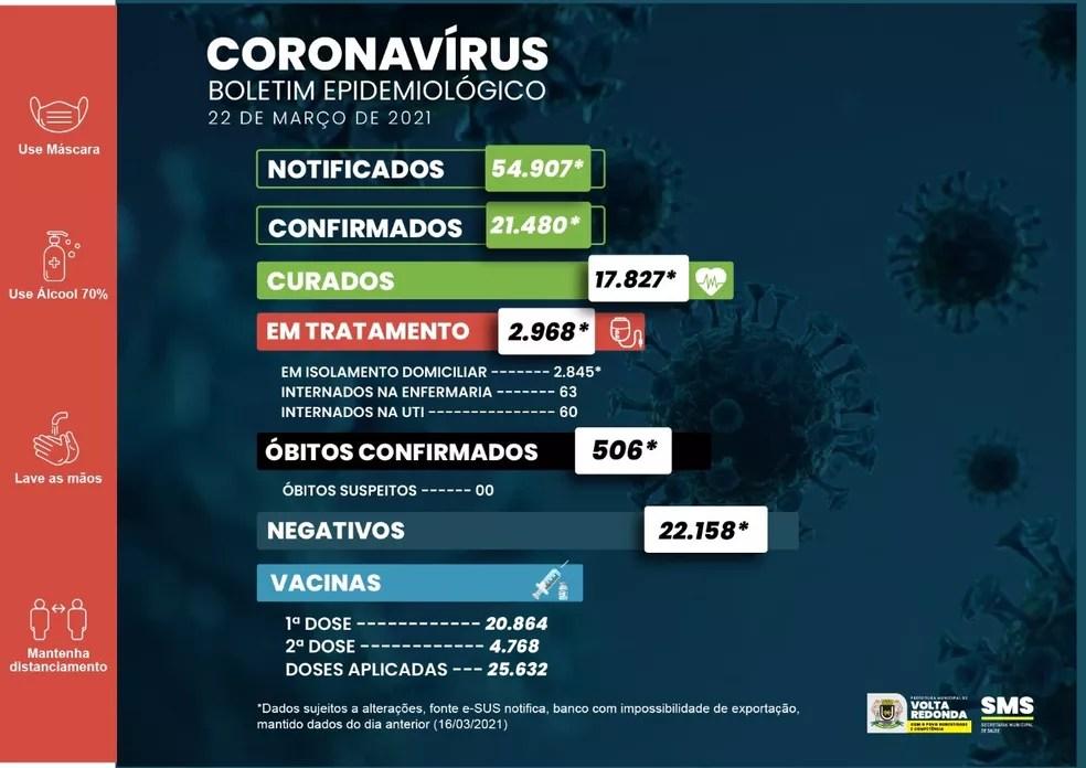 Números de Covid-19 divulgados pela prefeitura de Volta Redonda — Foto: Divulgação