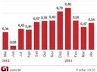 Desoneração da cesta básica pode ter influenciado inflação, diz IBGE