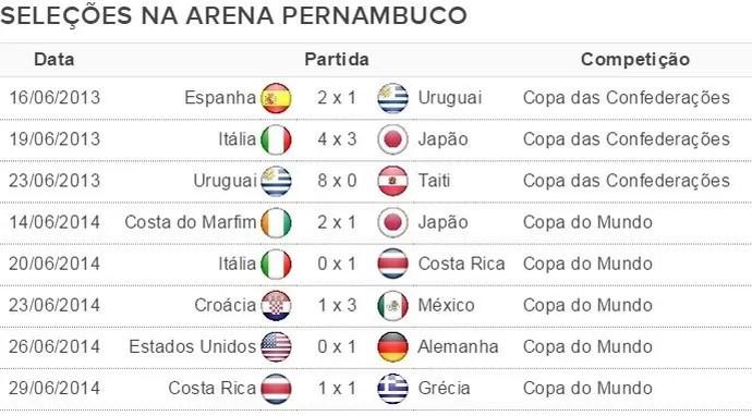 tabela arena pernambuco brasil x uruguai (Foto: GloboEsporte.com)