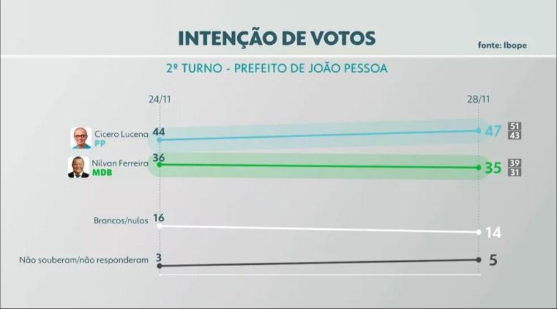Percentual de intenção de votos para o segundo turno das Eleições 2020 para a Prefeitura de João Pessoa: Cícero Lucena, 47%; Nilvan Ferreira, 35% — Foto: Reprodução/TV Cabo Branco