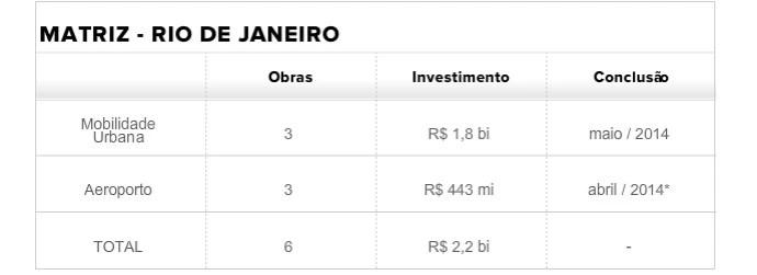 Tabela matriz Rio (Foto: infoesporte)